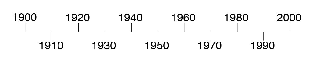 Timeline from 1900 to 2000