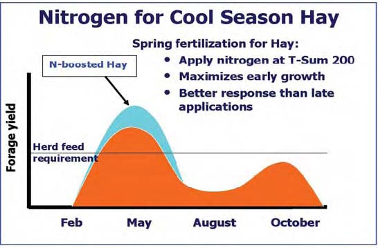 Nitrogen graph for Cool Season Hay