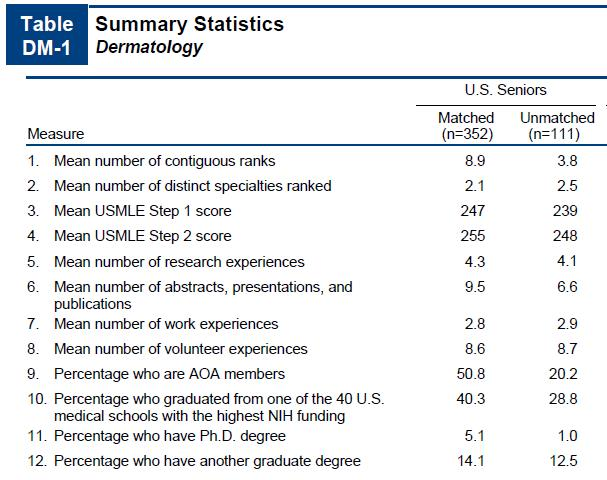 summary statistics of residency programs in dermatology