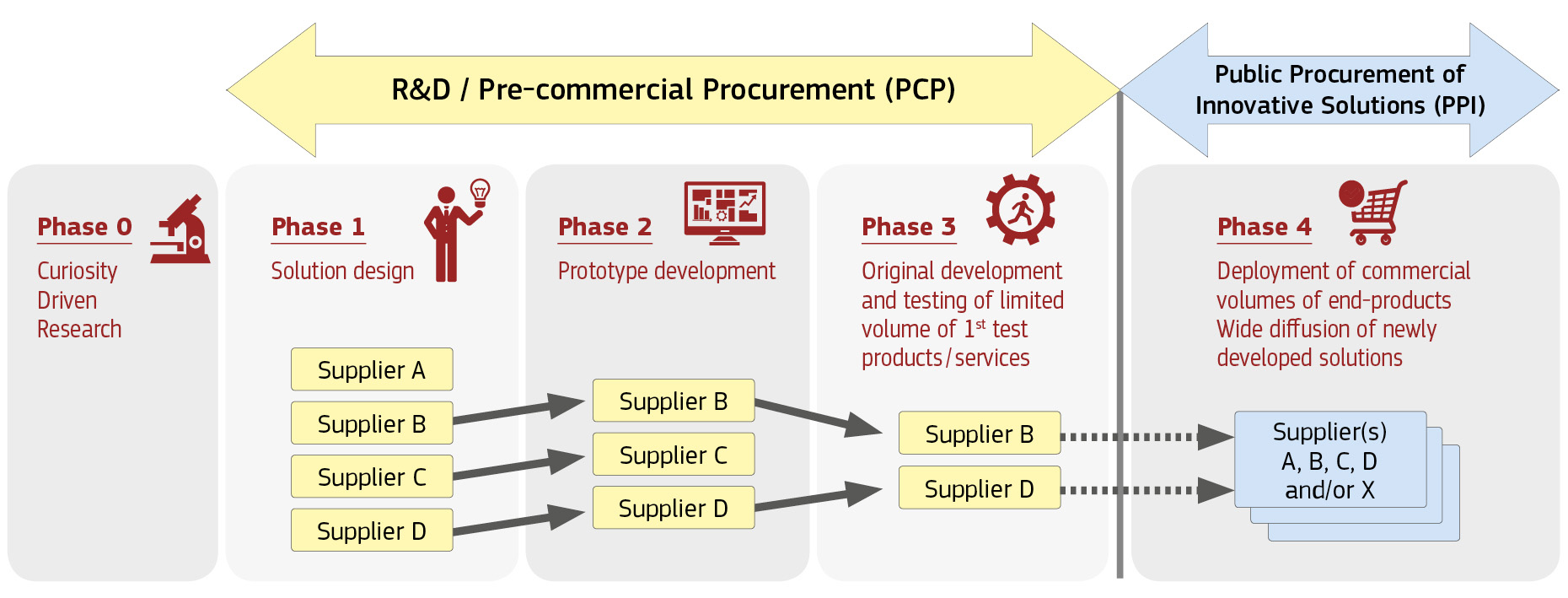infographic showing 3 phases of Pre-Commercial Procurement and 4th phase of Public Procurement of Innovative Solutions