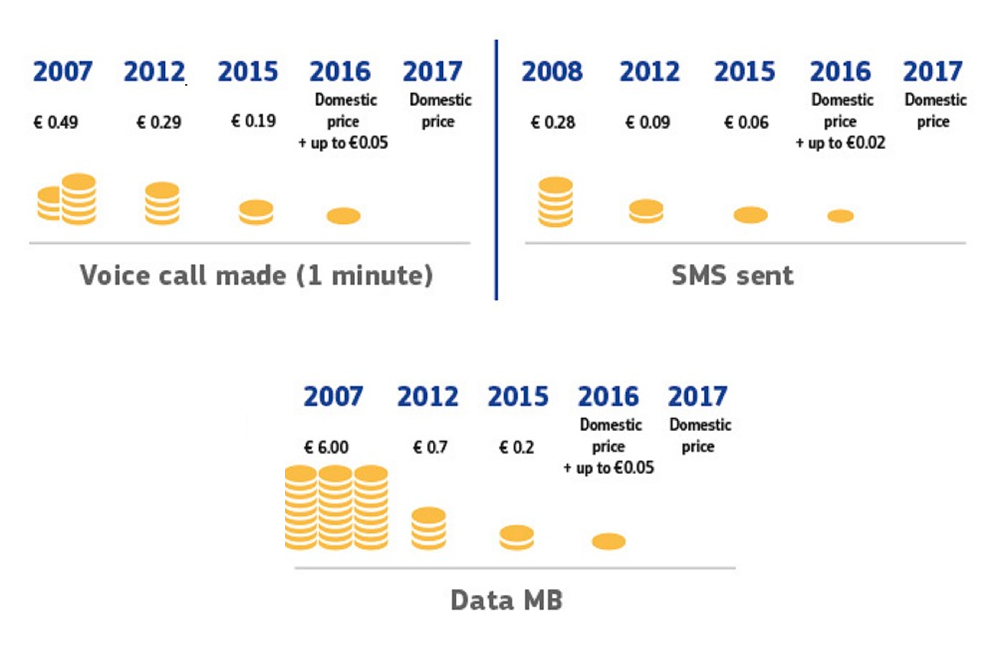 Inforgraphic depicting the gradual reduction of roaming charges over time in Europe