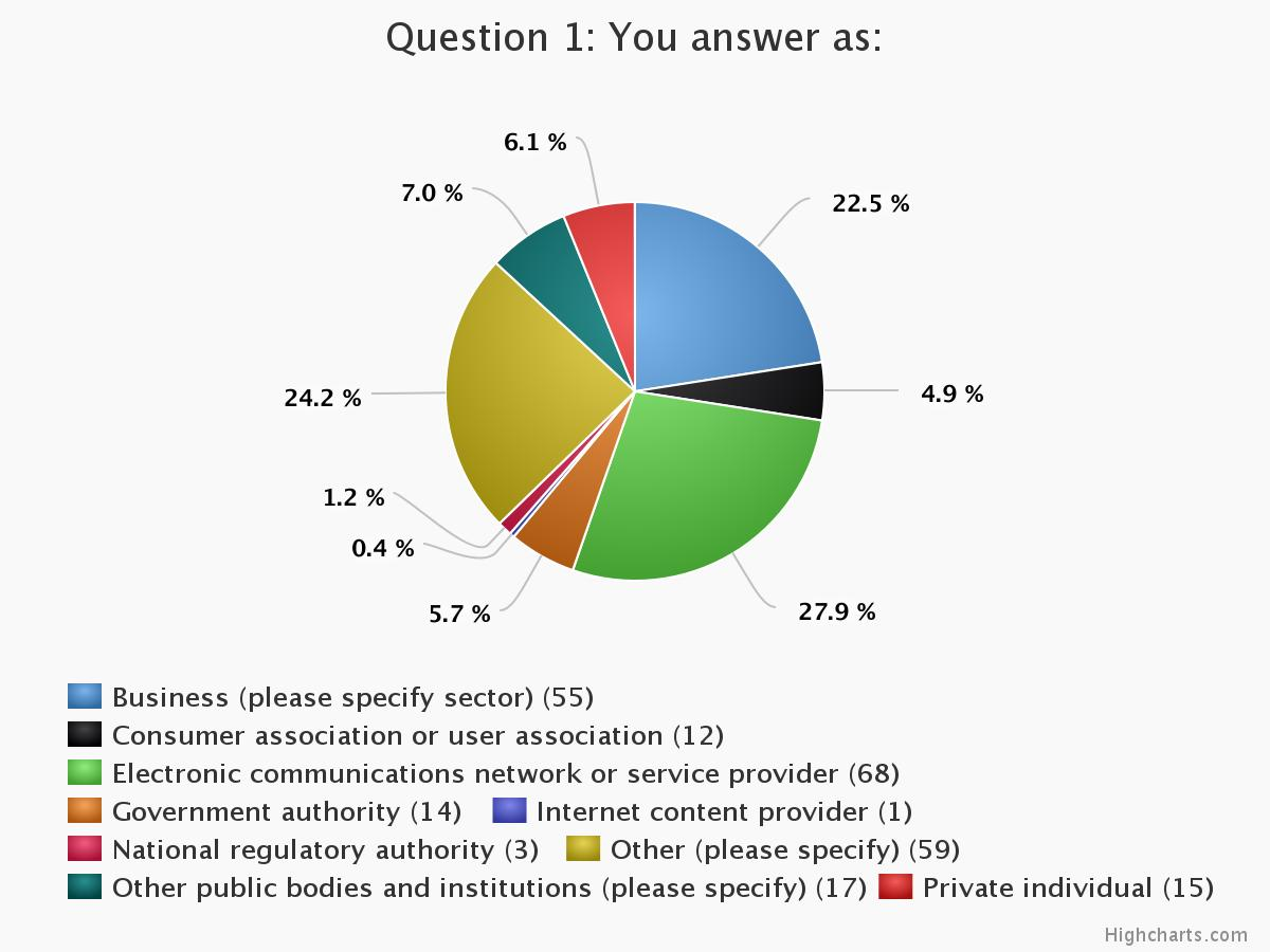 Categories of respondents
