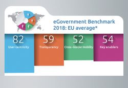 EU average scores on different eGov criteria such as user centricity, transparency and cross-border mobility