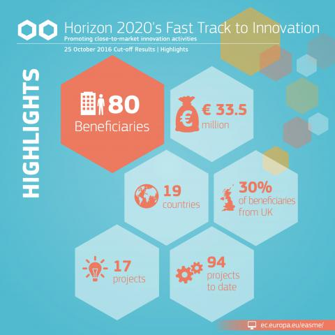 EU speeds up access to market of 17 innovative projects with €33.5 million