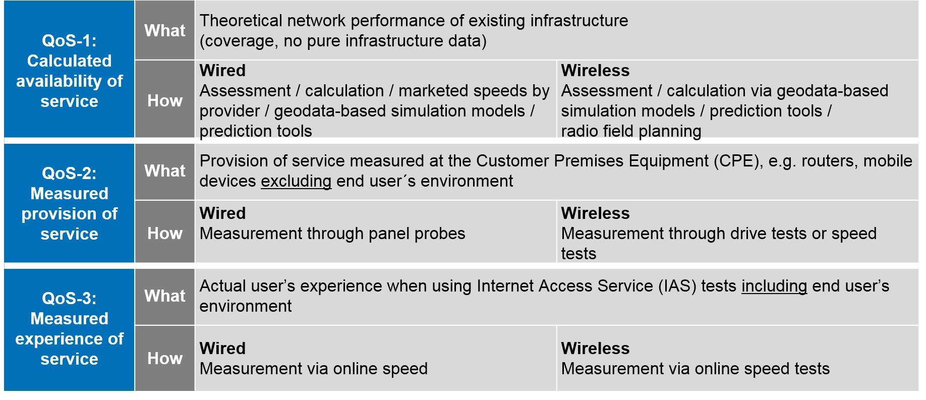 Data sets that reflect Quality of Service (QoS)