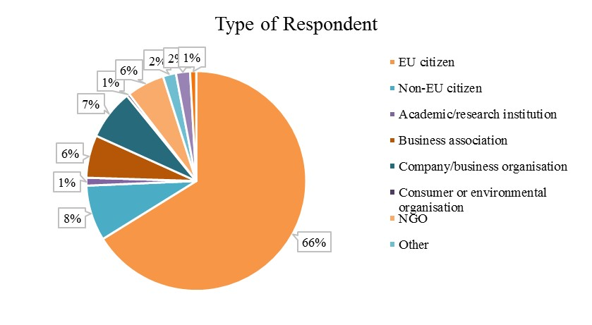 Respondents were for 66% EU citizens,  for 8% non-EU citizens), for 7.4% companies/ businesses organisations, for 6% business associations, for 5,6% NGOs.