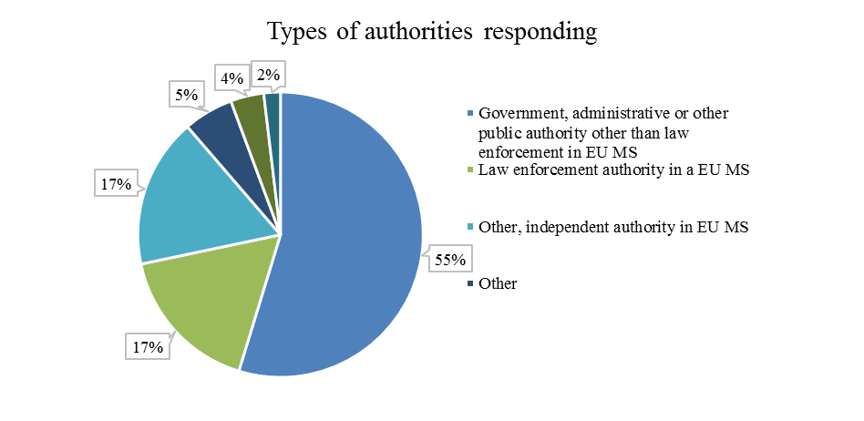 public authorities were for 72,9% authorities at national level, for 13,6% at regional level , for 10,2% at international level and for 3,4% at local level