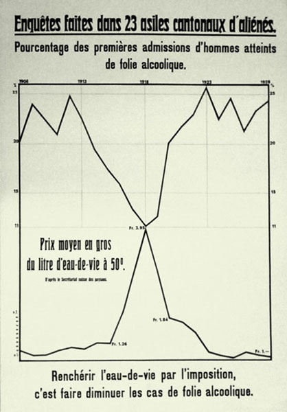 A graph plotting new admissions of alcoholics to 23 Swiss lunatic asylums against the price of brandy, 1908-1928. Lithograph Wellcome Library no. 689465i