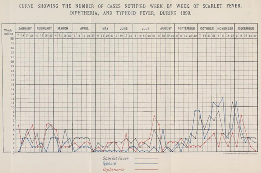 Weekly cases of scarlet fever, diptheria and typhoid in the Limehouse District, 1899.