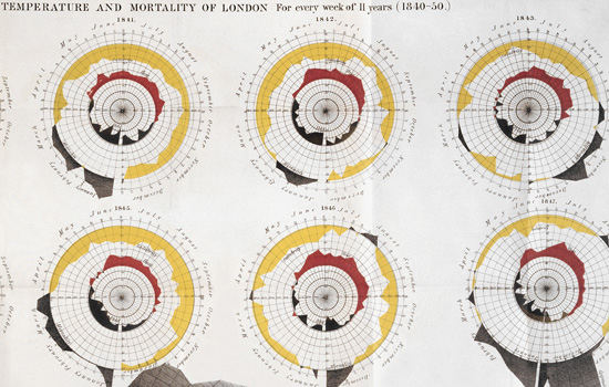 Charts of temperature & mortality of London, 1840-50