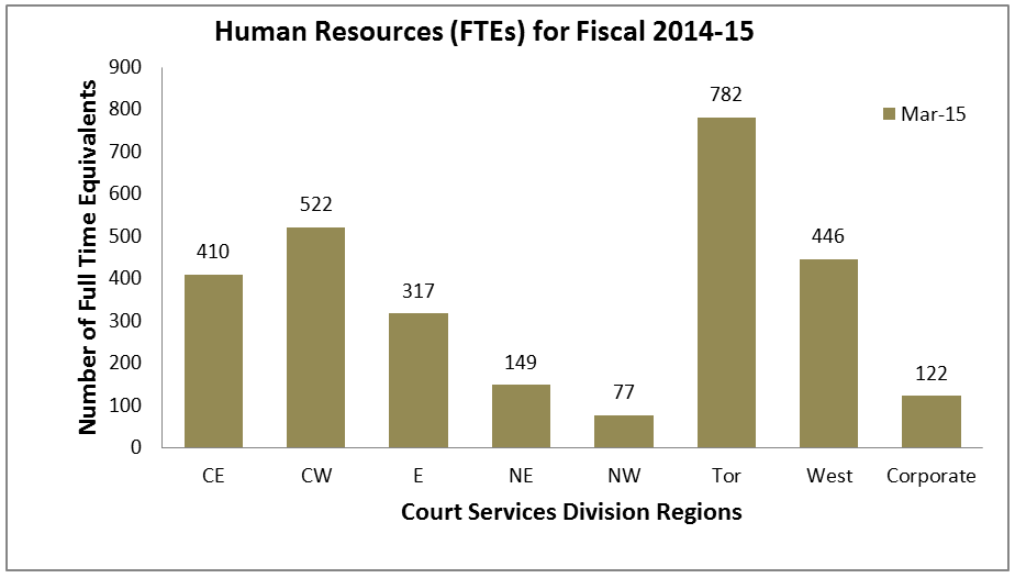 Annual Report 2014-15 - Court Services Division - Ministry of the
