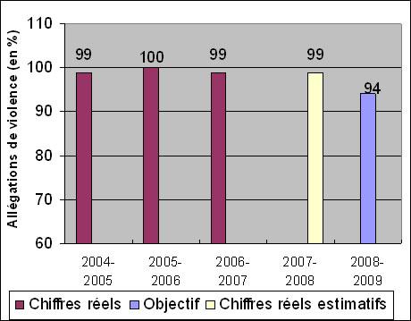partie i planification ax 201 e sur les r 201 sultats publi 201 s 2008 2009 minist 232 re du procureur g 233 n 233 ral