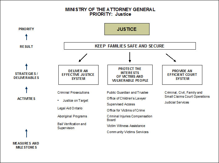 Law and Justice Administration how to be expert in english