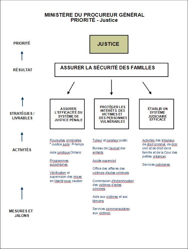 Schéma système juridique