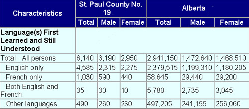 Chart - St. Paul County No. 19