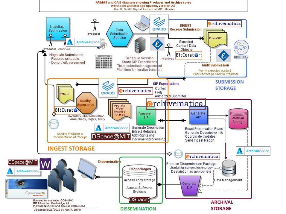 Diagram of MIT Digital Archives ecosystem.