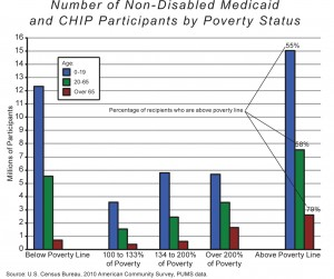 Non-Disabled Medicaid and CHIP Participants by Poverty Status