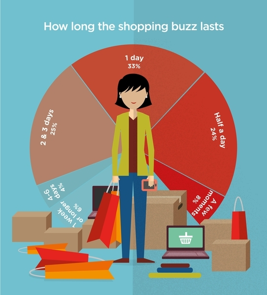 A new survey, commissioned by Greenpeace, of the shopping habits of people in Europe and Asia
