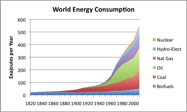energy use graph, by Gail Tverberg, used by permission