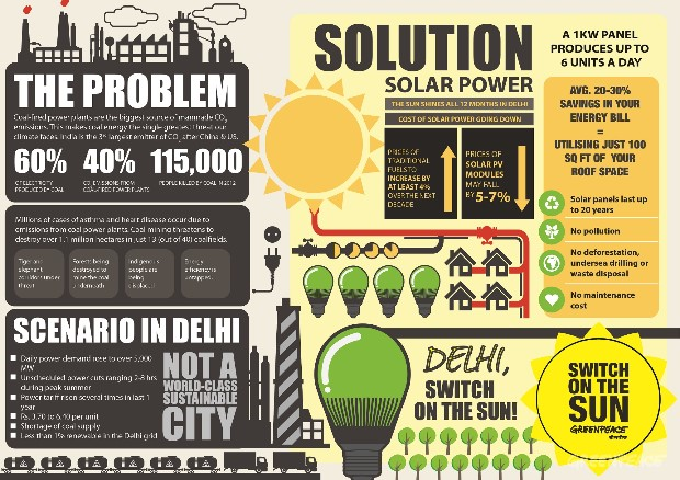 Delhi the worst performer in Renewable Energy: Greenpeace Report