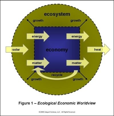Daly, Ecological economics. © 2006 integral ventures, LLC. All Rights Reserved