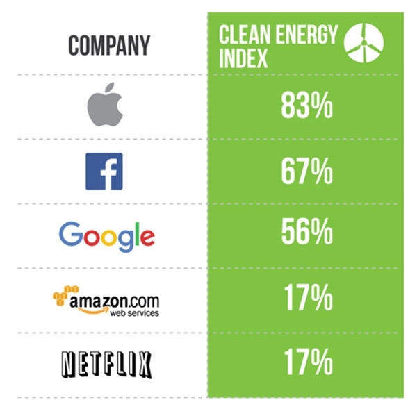 Some of the best-known tech brands did better than others in the Click Clean Clean Energy Index