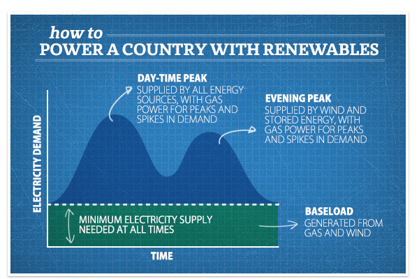 How to power a country on renewables