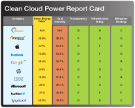 Clean Cloud Power Report Card