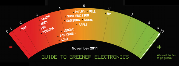 NEW Guide to Greener Electronics - November 2011
