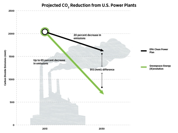 According to Greenpeace energy scenarios, the president's Clean Power Plan falls well short of the emissions reductions possible from U.S. power plants by 2030. Graphic by Drew Fournier / Greenpeace