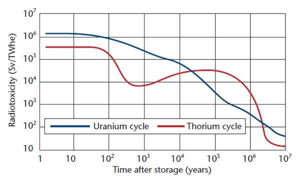 A chart published in Nuclear Engineering International magazine in November 2009 shows that the radiotoxicity of spent thorium fuel is actually higher than uranium spent fuel over the long term, ie after first 10,000 years