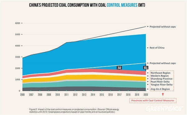 Impact of the coal control measures on projected consumption. (source: Official energy statistics until 2012; Greenpeace projections based on past trends and announced policies.)