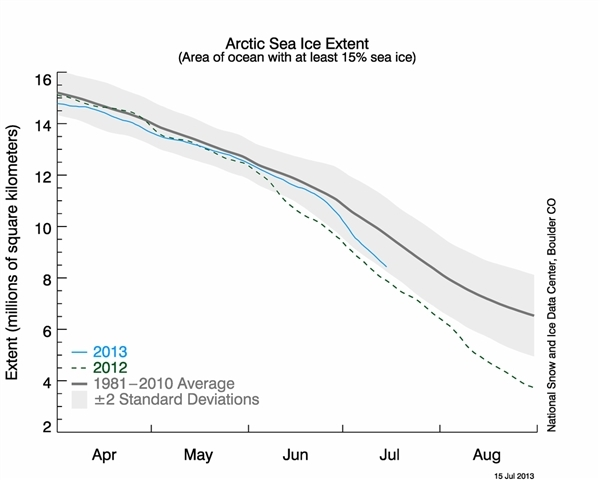 NSIDC - Arctic Sea Ice Extent