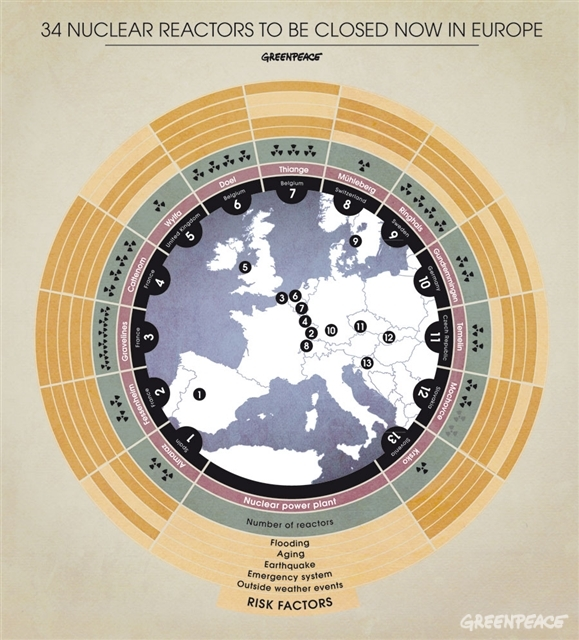 Infographic: 34 nuclear reactors to be closed now in Europe