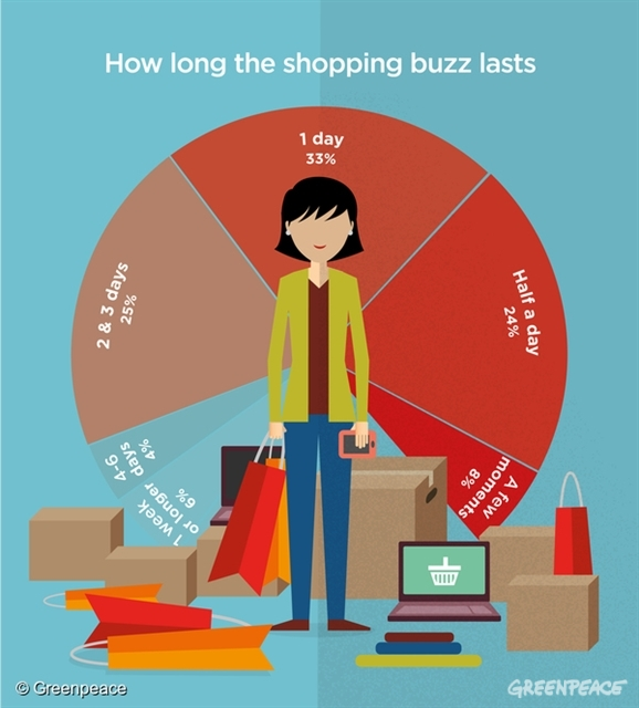 Duration of a Shopping Buzz infographic