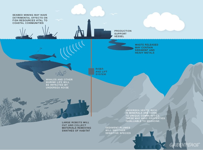 Seabed Mining Infographic
