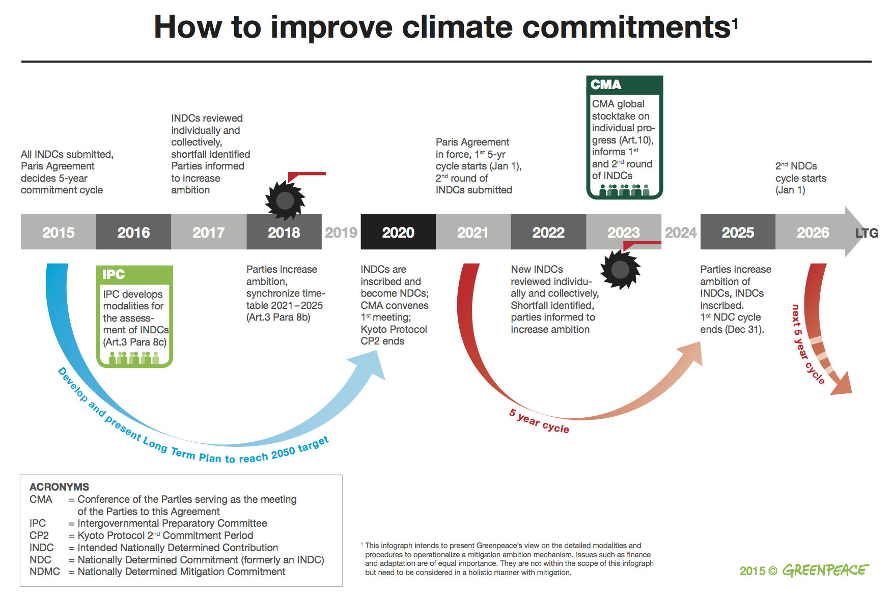 How to improve climate commitments. © Greenpeace