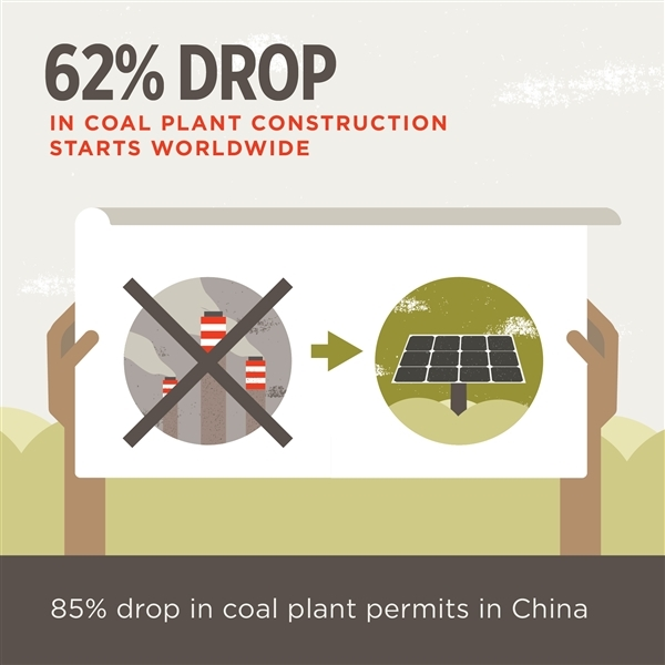 85% drop in coal plant permits in China