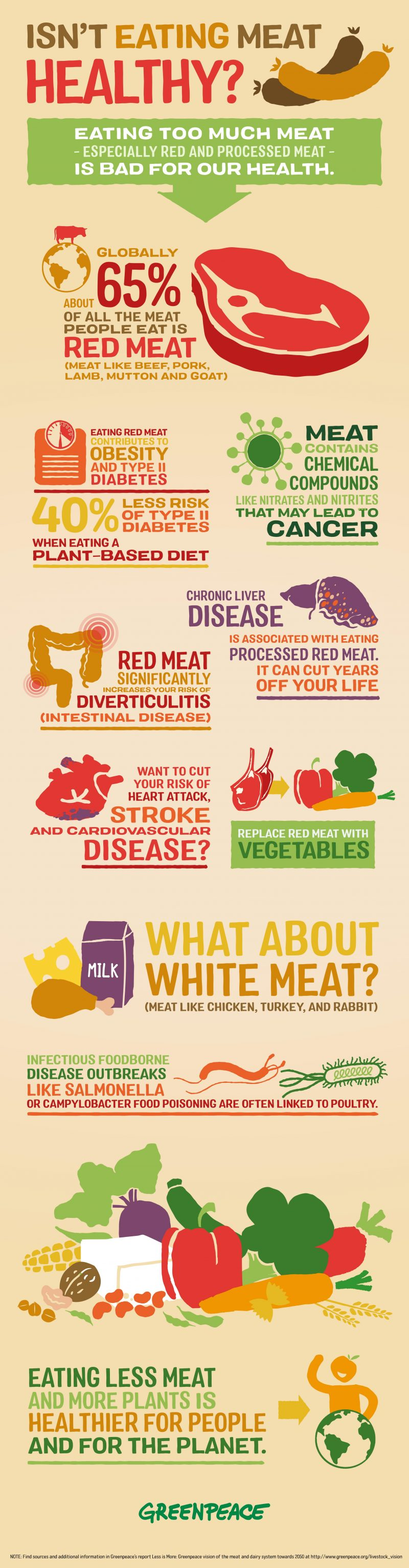 Facts About Meat For Consumers